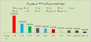 قیمت سیم کارت بهمن ماه
