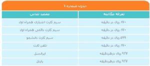 جدول تعرفه مکالمات مشترکین سیم کارت دانشجو