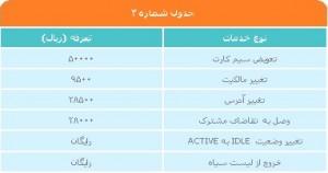 جدول تعرفه خدمات همراه اول