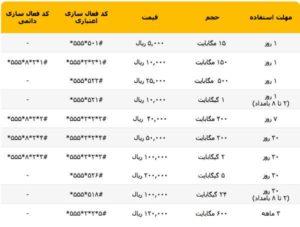 کد بسته های اینترنت سیم کارت ایرانسل دائمی و اعتباری