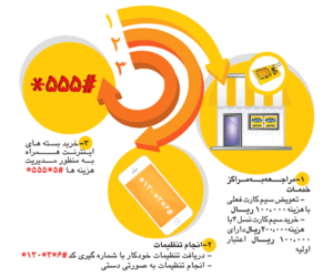اینترنت 4G ایرانسل