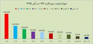 قیمت سیم کارت آبان 1395