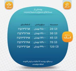 بسته های یکساله اینترنت همراه اول
